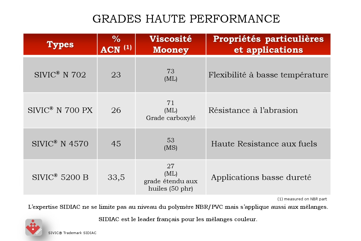 SIVIC® High performance grades